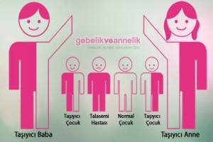 Hamilelikte Akdeniz Anemisi